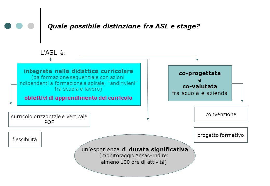 Quale possibile distinzione fra ASL e stage? L'ASL è: co-progettata e co-valutata fra scuola e azienda convenzione progetto formativo integrata nella