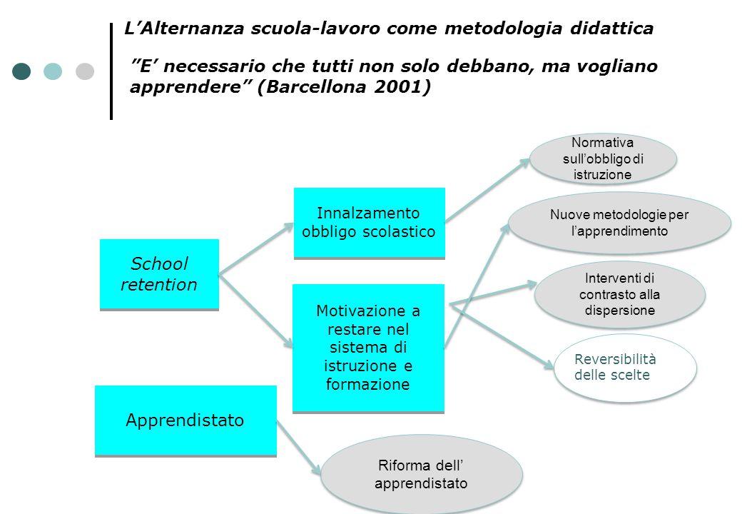 """""""E' necessario che tutti non solo debbano, ma vogliano apprendere"""" (Barcellona 2001) School retention Apprendistato Innalzamento obbligo scolastico Mo"""
