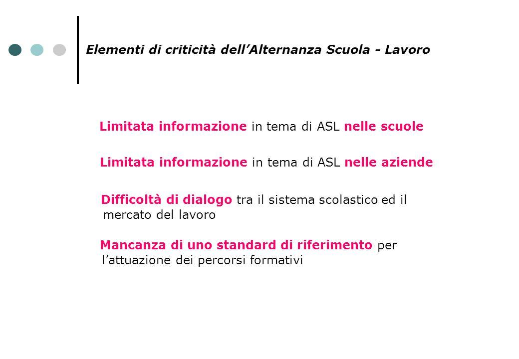 Elementi di criticità dell'Alternanza Scuola - Lavoro Limitata informazione in tema di ASL nelle scuole Mancanza di uno standard di riferimento per l'