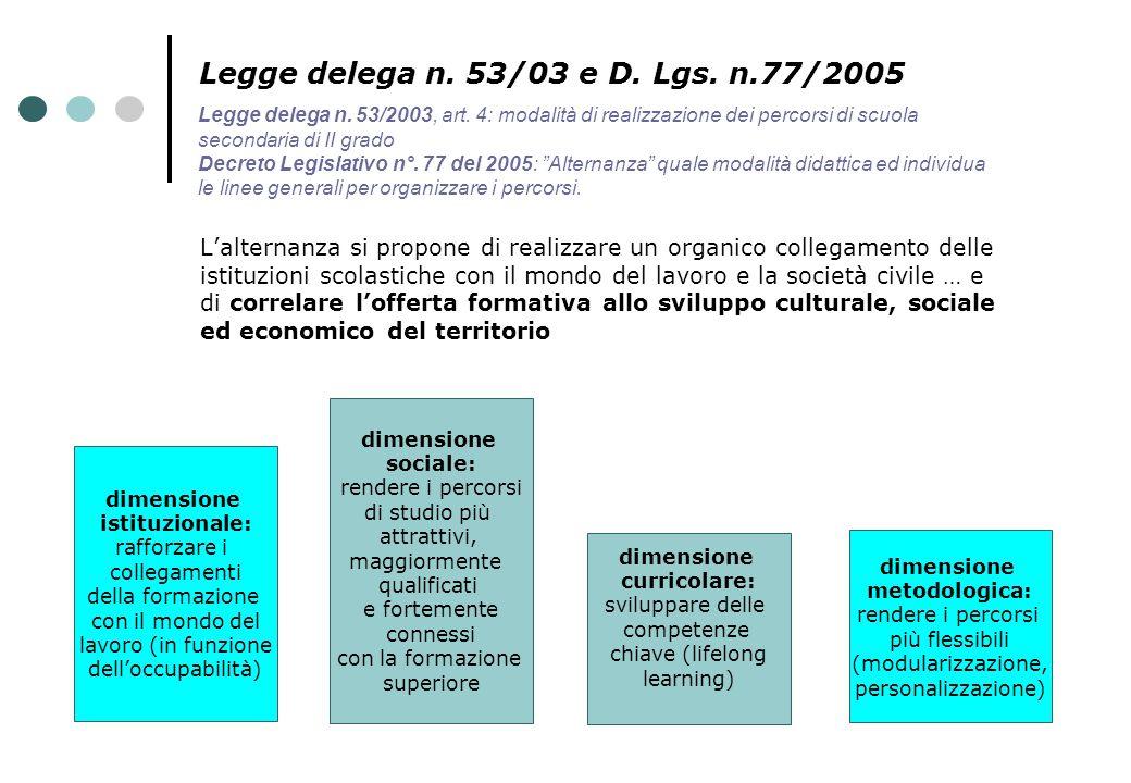 Legge delega n. 53/03 e D. Lgs. n.77/2005 L'alternanza si propone di realizzare un organico collegamento delle istituzioni scolastiche con il mondo de