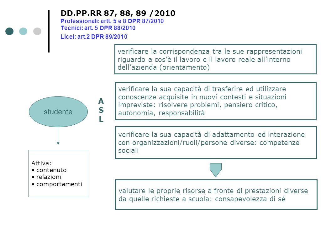 DD.PP.RR 87, 88, 89 /2010 Professionali: artt. 5 e 8 DPR 87/2010 Tecnici: art. 5 DPR 88/2010 Licei: art.2 DPR 89/2010 studente verificare la corrispon