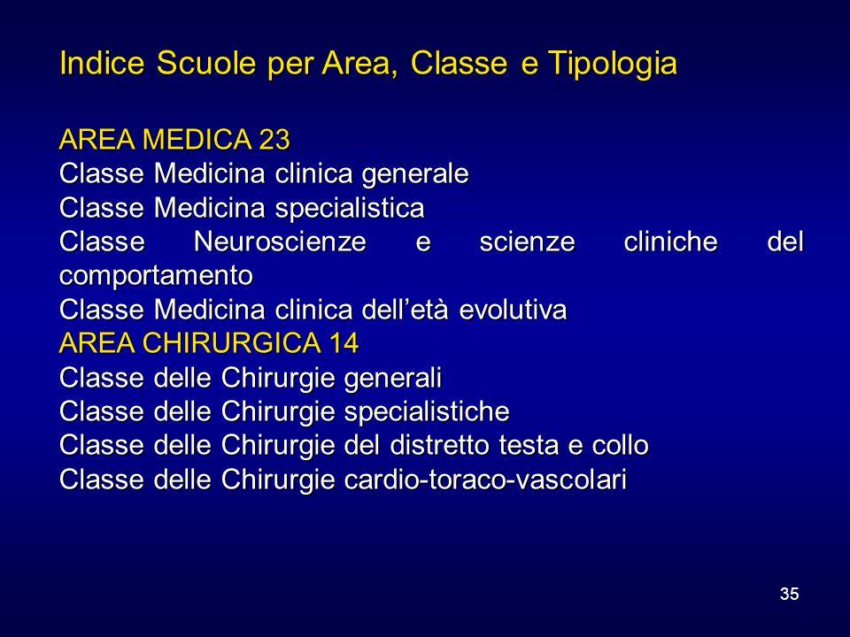 35 Indice Scuole per Area, Classe e Tipologia AREA MEDICA 23 Classe Medicina clinica generale Classe Medicina specialistica Classe Neuroscienze e scie