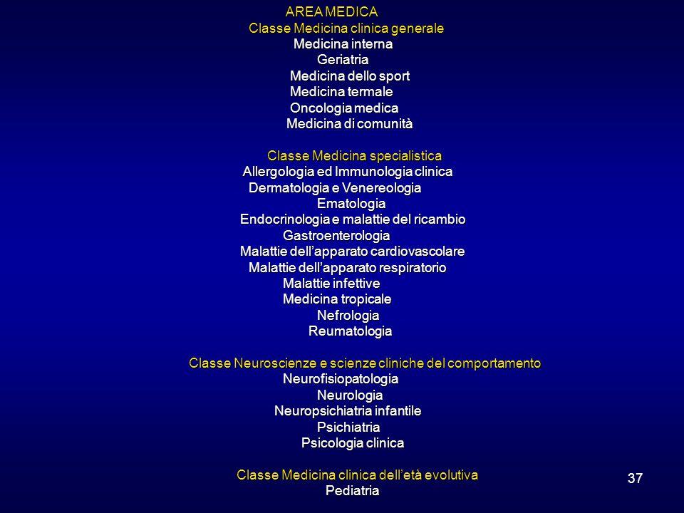 37 AREA MEDICA AREA MEDICA Classe Medicina clinica generale Medicina interna Medicina internaGeriatria Medicina dello sport Medicina dello sport Medicina termale Medicina termale Oncologia medica Oncologia medica Medicina di comunità Medicina di comunità Classe Medicina specialistica Classe Medicina specialistica Allergologia ed Immunologia clinica Allergologia ed Immunologia clinica Dermatologia e Venereologia Ematologia Endocrinologia e malattie del ricambio Endocrinologia e malattie del ricambioGastroenterologia Malattie dell'apparato cardiovascolare Malattie dell'apparato cardiovascolare Malattie dell'apparato respiratorio Malattie infettive Medicina tropicale Nefrologia Reumatologia Reumatologia Classe Neuroscienze e scienze cliniche del comportamento Classe Neuroscienze e scienze cliniche del comportamentoNeurofisiopatologiaNeurologia Neuropsichiatria infantile Neuropsichiatria infantilePsichiatria Psicologia clinica Psicologia clinica Classe Medicina clinica dell'età evolutiva Classe Medicina clinica dell'età evolutiva Pediatria Pediatria