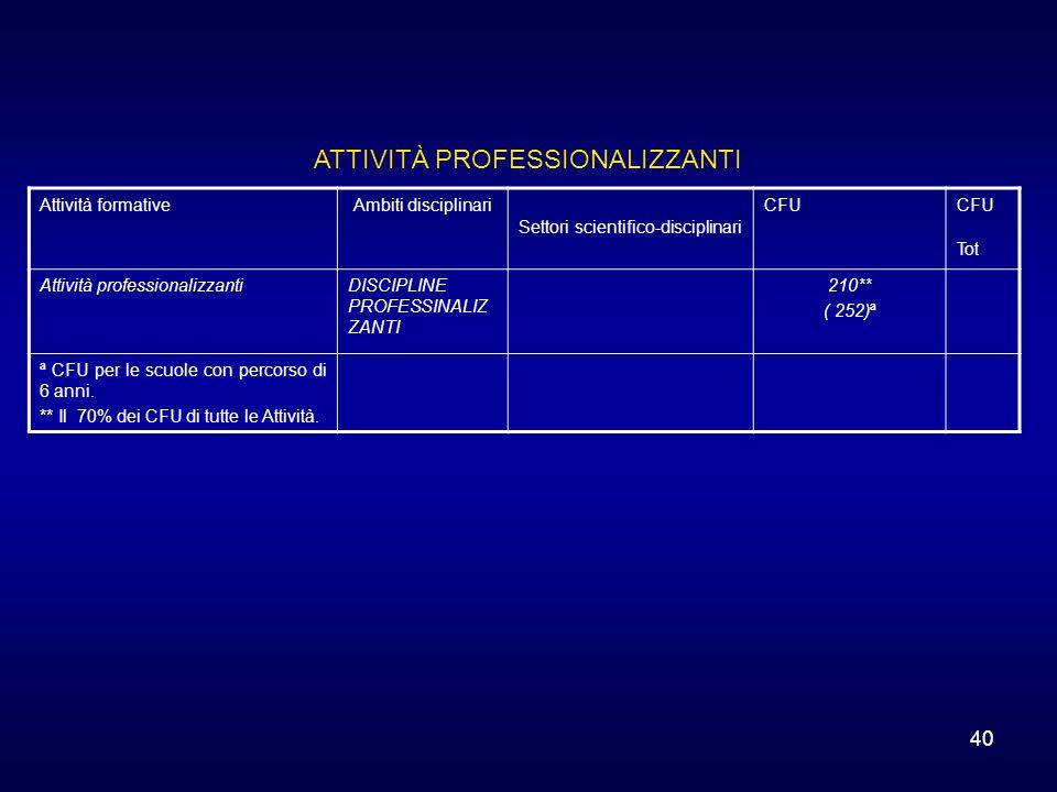 40 Attività formativeAmbiti disciplinari Settori scientifico-disciplinari CFUCFU Tot Attività professionalizzantiDISCIPLINE PROFESSINALIZ ZANTI 210**