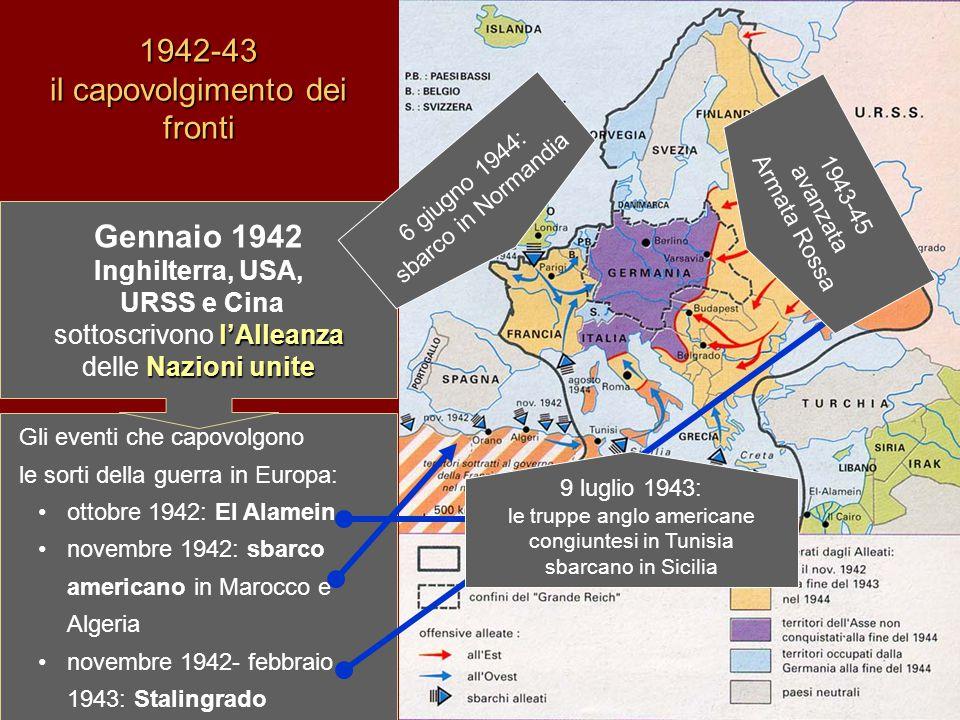 1942-43 il capovolgimento dei fronti Gli eventi che capovolgono le sorti della guerra in Europa: ottobre 1942: El Alamein novembre 1942: sbarco americano in Marocco e Algeria novembre 1942- febbraio 1943: Stalingrado Gennaio 1942 l'Alleanza Nazioni unite Inghilterra, USA, URSS e Cina sottoscrivono l'Alleanza delle Nazioni unite 9 luglio 1943: le truppe anglo americane congiuntesi in Tunisia sbarcano in Sicilia 6 giugno 1944: sbarco in Normandia 1943-45 avanzata Armata Rossa