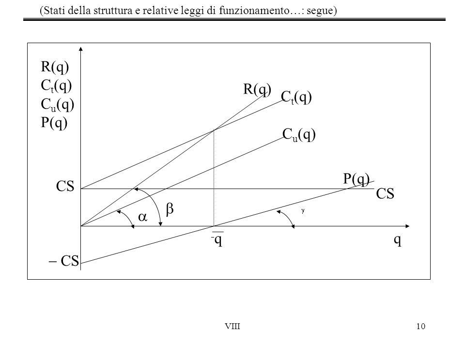 VIII10 R(q) C t (q) C u (q) P(q) R(q) C t (q) C u (q) P(q) CS q  CS qq    (Stati della struttura e relative leggi di funzionamento…: segue)