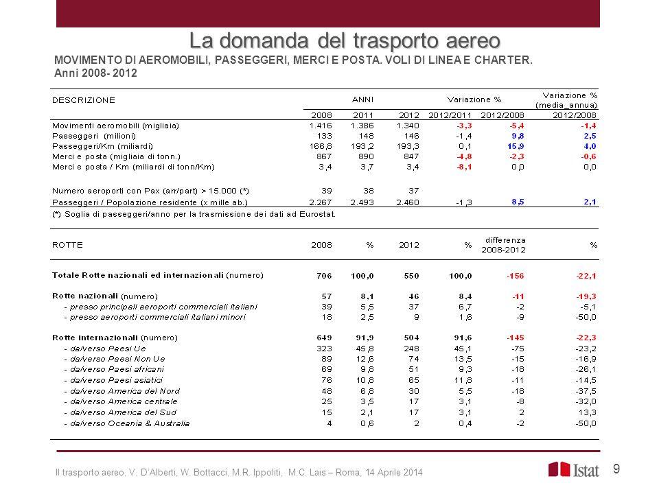 MOVIMENTO DI AEROMOBILI, PASSEGGERI, MERCI E POSTA. VOLI DI LINEA E CHARTER. Anni 2008- 2012 La domanda del trasporto aereo 9 Il trasporto aereo, V. D