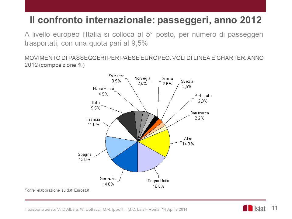 A livello europeo l'Italia si colloca al 5° posto, per numero di passeggeri trasportati, con una quota pari al 9,5% MOVIMENTO DI PASSEGGERI PER PAESE