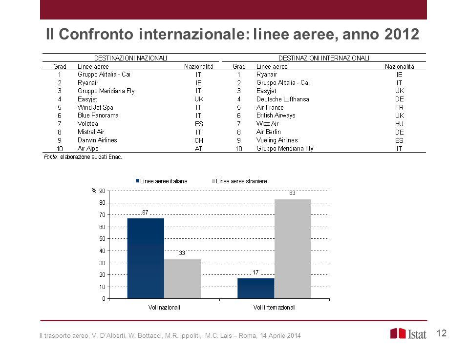 Il Confronto internazionale: linee aeree, anno 2012 12 Il trasporto aereo, V. D'Alberti, W. Bottacci, M.R. Ippoliti, M.C. Lais – Roma, 14 Aprile 2014