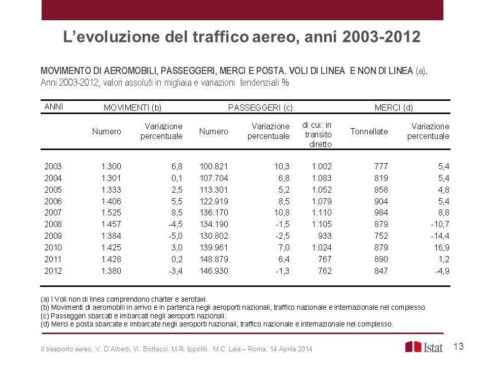 L'evoluzione del traffico aereo, anni 2003-2012 13 Il trasporto aereo, V. D'Alberti, W. Bottacci, M.R. Ippoliti, M.C. Lais – Roma, 14 Aprile 2014