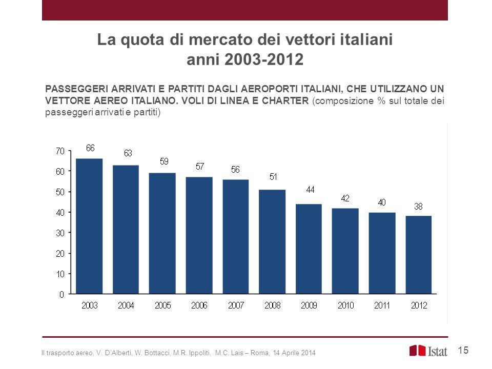 PASSEGGERI ARRIVATI E PARTITI DAGLI AEROPORTI ITALIANI, CHE UTILIZZANO UN VETTORE AEREO ITALIANO. VOLI DI LINEA E CHARTER (composizione % sul totale d