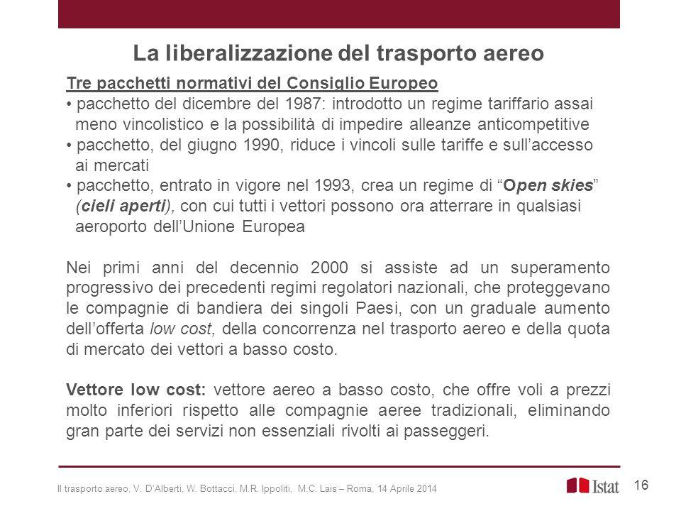 La liberalizzazione del trasporto aereo Tre pacchetti normativi del Consiglio Europeo pacchetto del dicembre del 1987: introdotto un regime tariffario