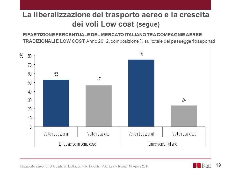 La liberalizzazione del trasporto aereo e la crescita dei voli Low cost (segue) RIPARTIZIONE PERCENTUALE DEL MERCATO ITALIANO TRA COMPAGNIE AEREE TRAD