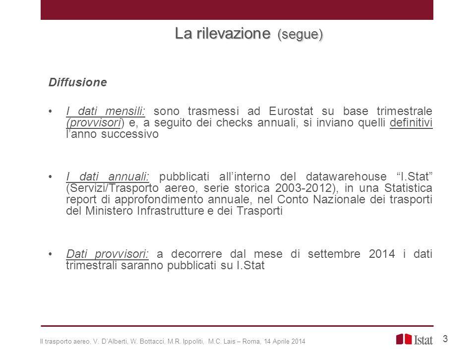 (*) Contributo alla variazione % (def): misura l'incidenza delle variazioni dei passeggeri in arrivo e partenza dagli aeroporti italiani, sull'aumento o sulla diminuzione del totale dei passeggeri trasportati in Italia.