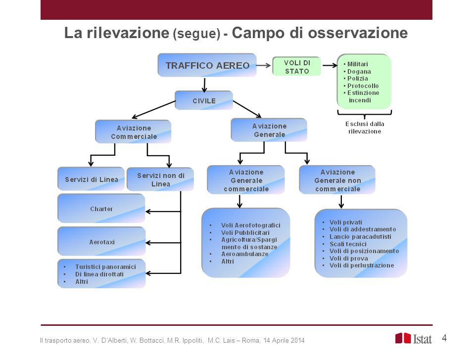 PASSEGGERI ARRIVATI E PARTITI DAGLI AEROPORTI ITALIANI, CHE UTILIZZANO UN VETTORE AEREO ITALIANO.