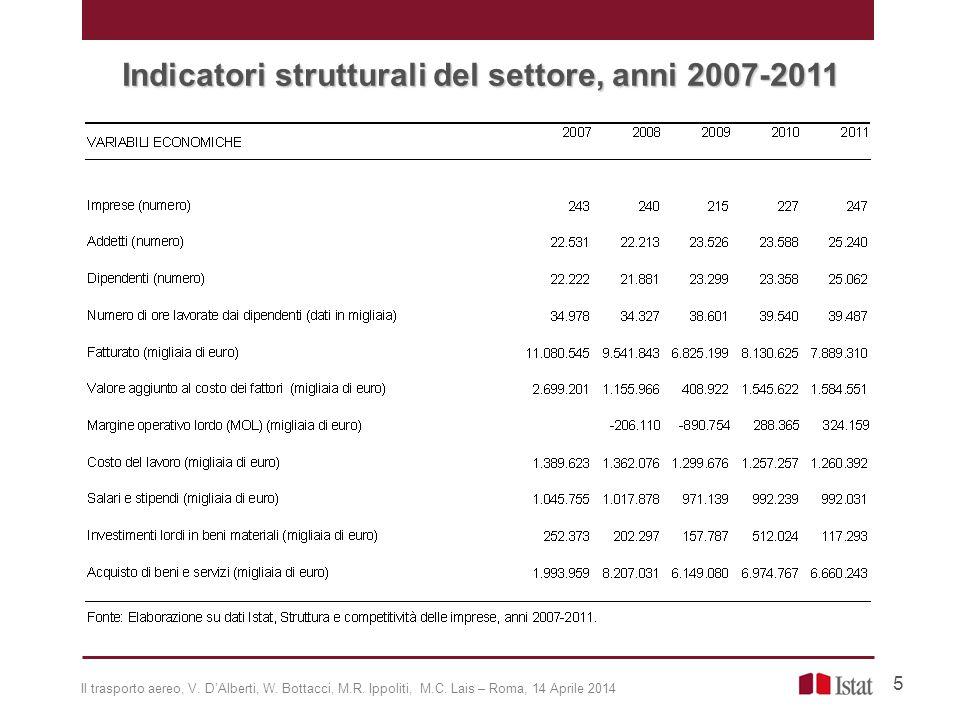 Indicatori strutturali del settore, anni 2007-2011 5 Il trasporto aereo, V. D'Alberti, W. Bottacci, M.R. Ippoliti, M.C. Lais – Roma, 14 Aprile 2014