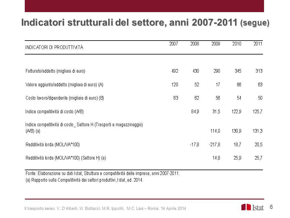 Indicatori strutturali del settore, anni 2007-2011 (segue) 6 Il trasporto aereo, V. D'Alberti, W. Bottacci, M.R. Ippoliti, M.C. Lais – Roma, 14 Aprile