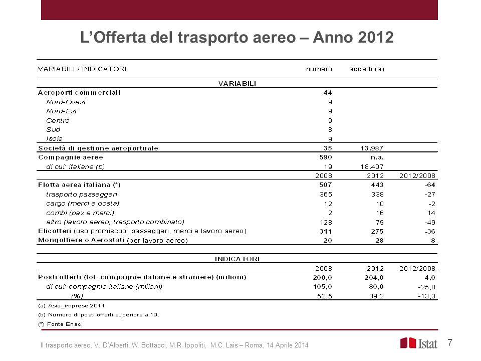 L'Offerta del trasporto aereo – Anno 2012 7 Il trasporto aereo, V. D'Alberti, W. Bottacci, M.R. Ippoliti, M.C. Lais – Roma, 14 Aprile 2014