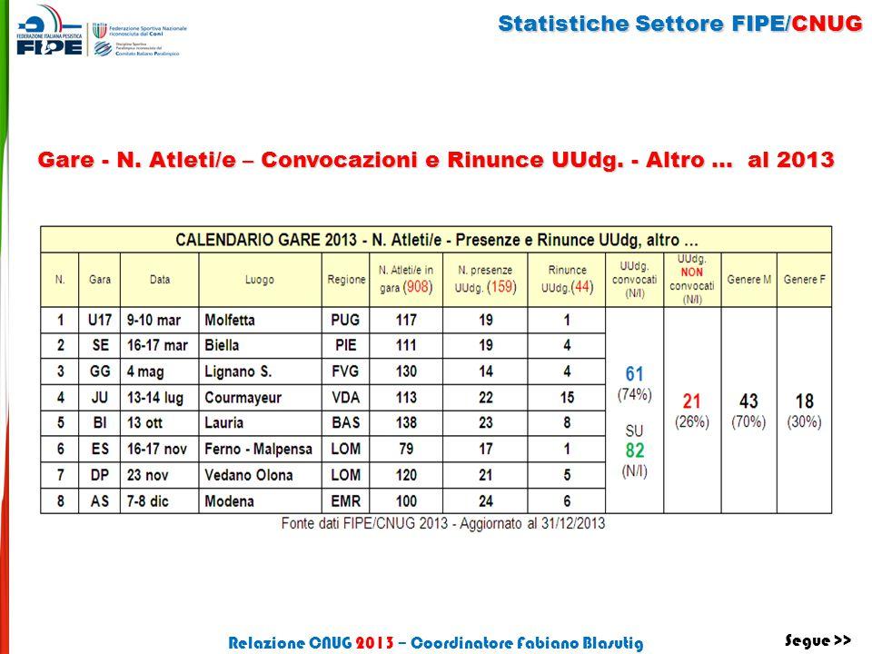 Gare - N. Atleti/e – Convocazioni e Rinunce UUdg. - Altro … al 2013 Statistiche Settore FIPE/CNUG Relazione CNUG 2013 – Coordinatore Fabiano Blasutig