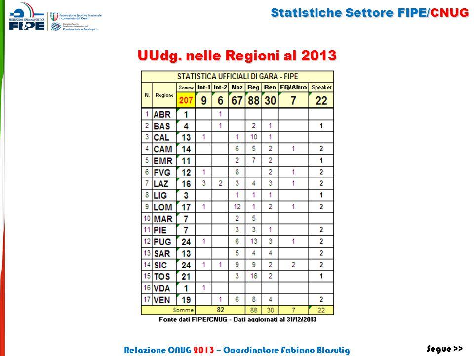 Statistiche Settore FIPE/CNUG UUdg. nelle Regioni al 2013 Relazione CNUG 2013 – Coordinatore Fabiano Blasutig Segue >>