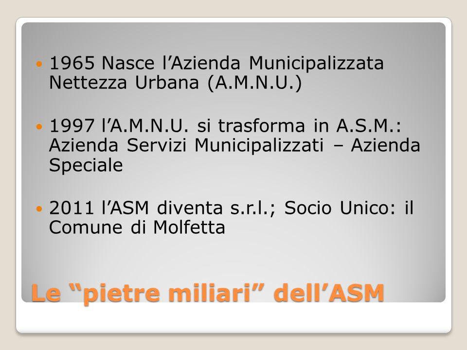 "Le ""pietre miliari"" dell'ASM 1965 Nasce l'Azienda Municipalizzata Nettezza Urbana (A.M.N.U.) 1997 l'A.M.N.U. si trasforma in A.S.M.: Azienda Servizi M"