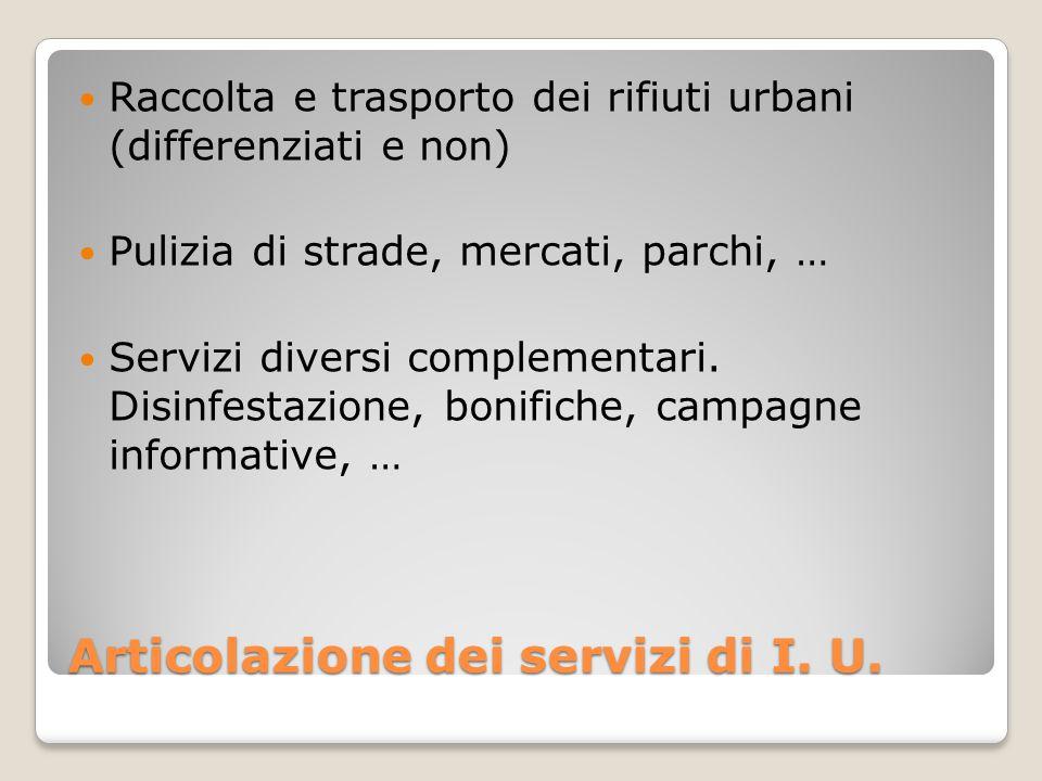 Articolazione dei servizi di I. U. Raccolta e trasporto dei rifiuti urbani (differenziati e non) Pulizia di strade, mercati, parchi, … Servizi diversi