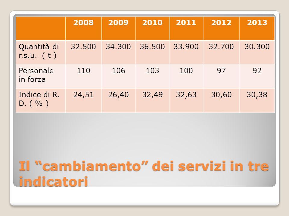 """Il """"cambiamento"""" dei servizi in tre indicatori 200820092010201120122013 Quantità di r.s.u. ( t ) 32.50034.30036.50033.90032.70030.300 Personale in for"""