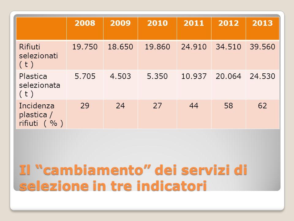 """Il """"cambiamento"""" dei servizi di selezione in tre indicatori 200820092010201120122013 Rifiuti selezionati ( t ) 19.75018.65019.86024.91034.51039.560 Pl"""