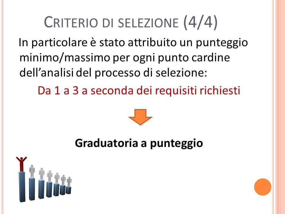 C RITERIO DI SELEZIONE (4/4) In particolare è stato attribuito un punteggio minimo/massimo per ogni punto cardine dell'analisi del processo di selezione: Da 1 a 3 a seconda dei requisiti richiesti Graduatoria a punteggio