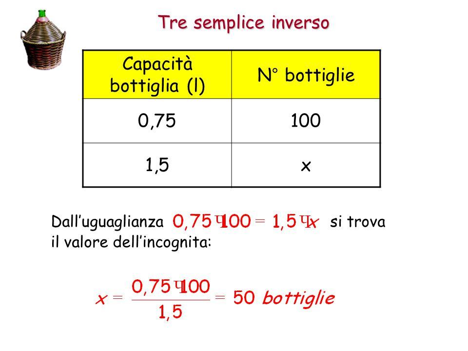 Tre semplice inverso Capacità bottiglia (l) N° bottiglie 0,75100 1,5x Dall'uguaglianza si trova il valore dell'incognita: