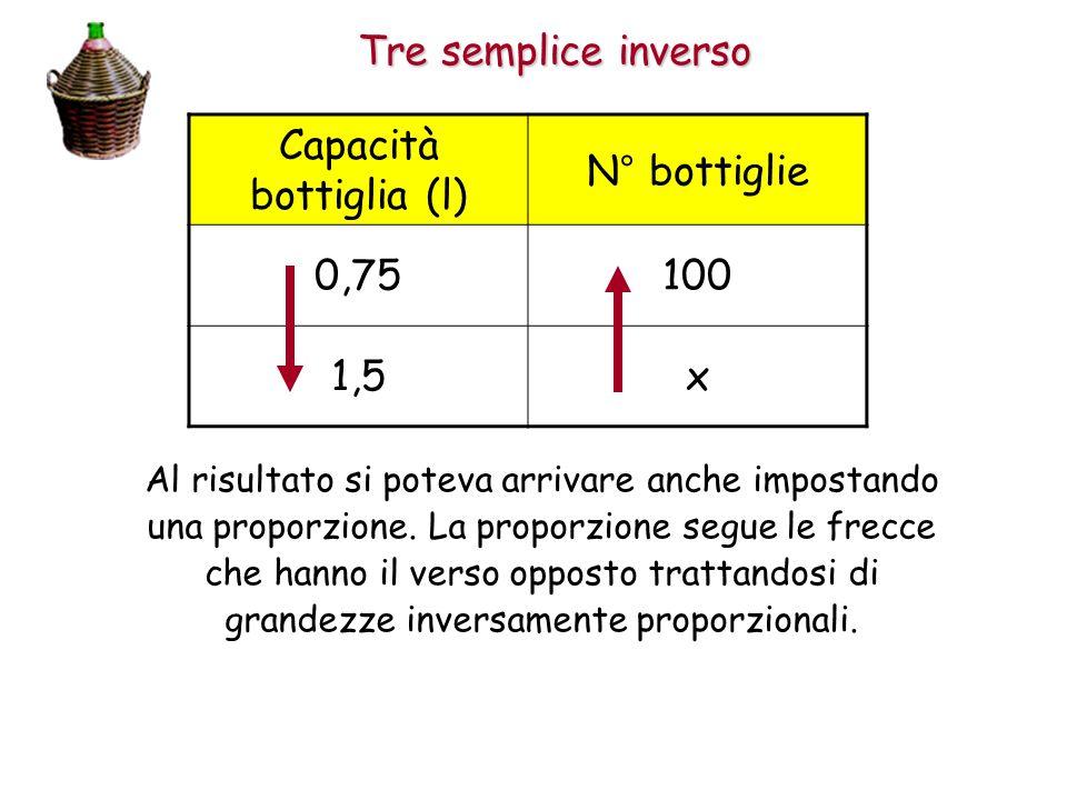 Tre semplice inverso Capacità bottiglia (l) N° bottiglie 0,75100 1,5x Al risultato si poteva arrivare anche impostando una proporzione.