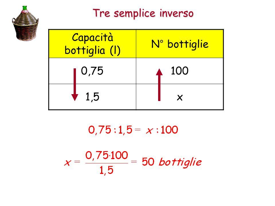 Tre semplice inverso Capacità bottiglia (l) N° bottiglie 0,75100 1,5x