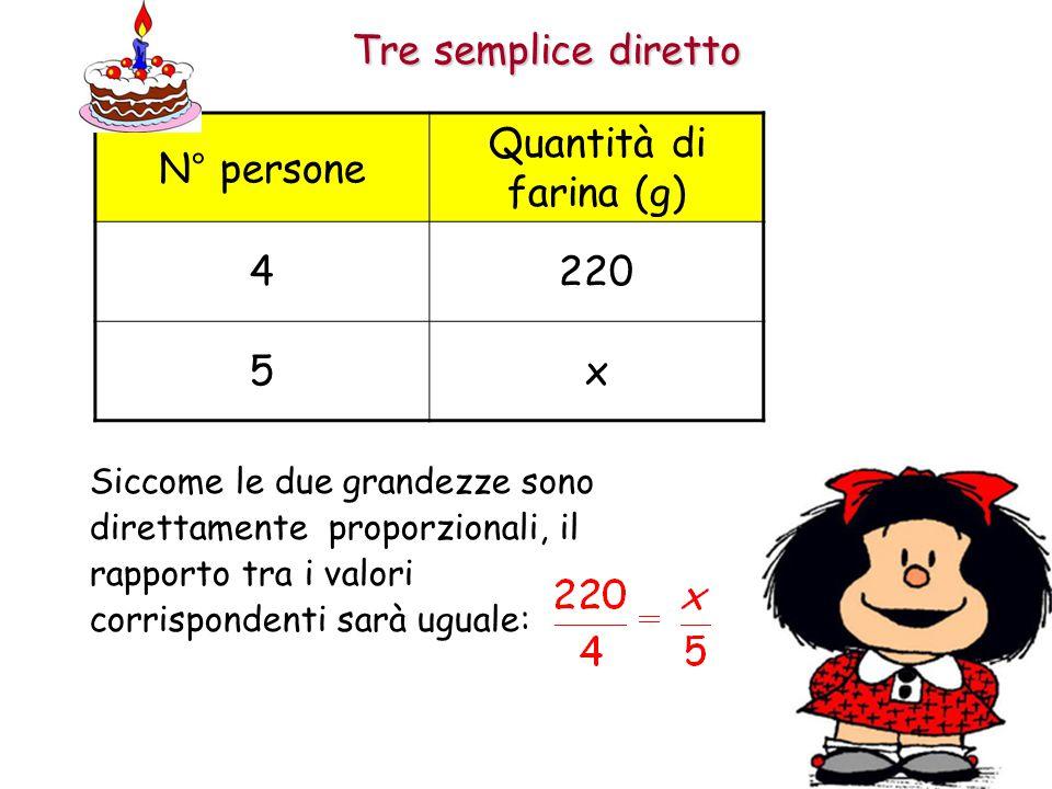 Tre semplice diretto Siccome le due grandezze sono direttamente proporzionali, il rapporto tra i valori corrispondenti sarà uguale: N° persone Quantità di farina (g) 4220 5x