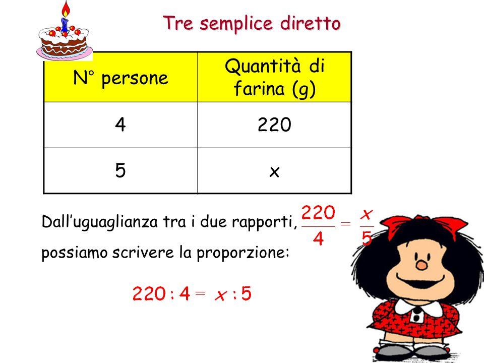 Tre semplice diretto N° persone Quantità di farina (g) 4220 5x Dall'uguaglianza tra i due rapporti, possiamo scrivere la proporzione: