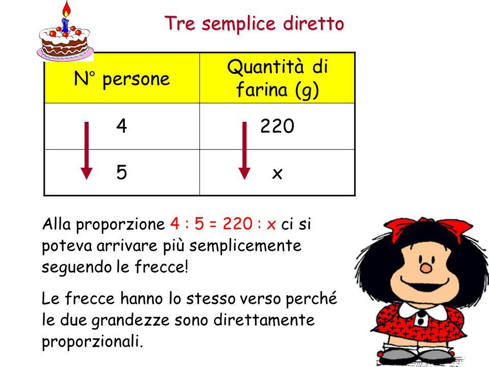 Tre semplice diretto N° persone Quantità di farina (g) 4220 5x Risolvendo la proporzione 4 : 5 = 220 : x avremo la risposta al problema:
