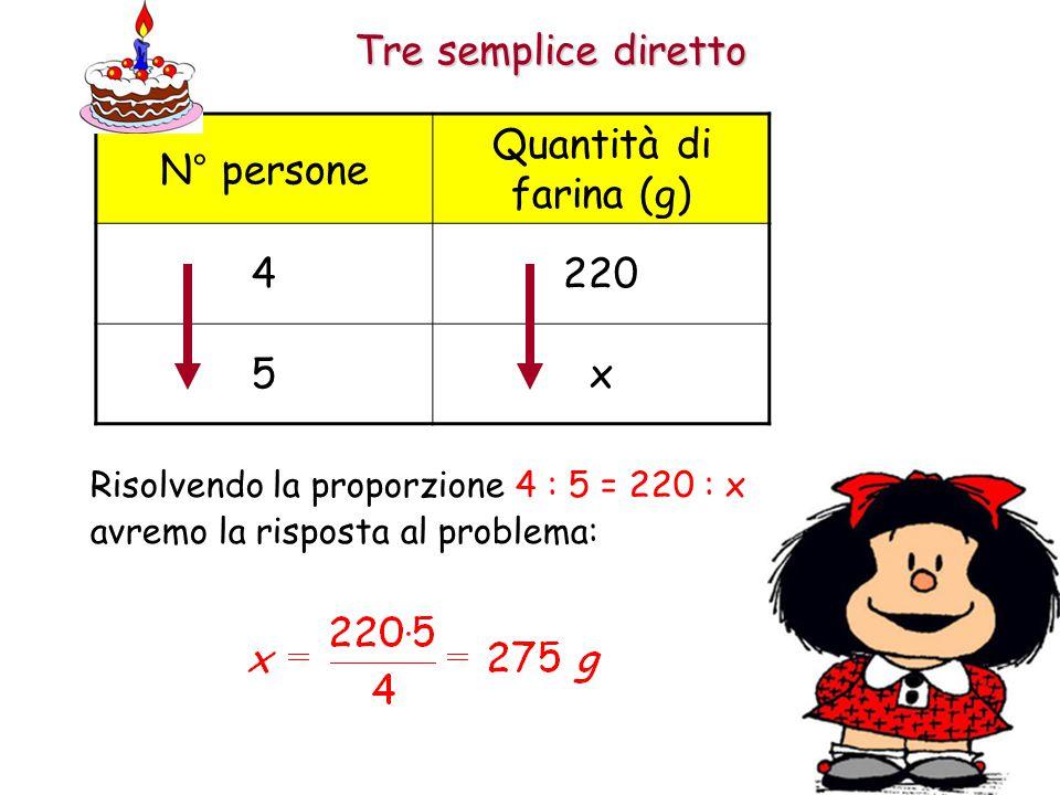 Tre semplice inverso Analizza il problema: 1.Quali sono le grandezze presenti nel problema.