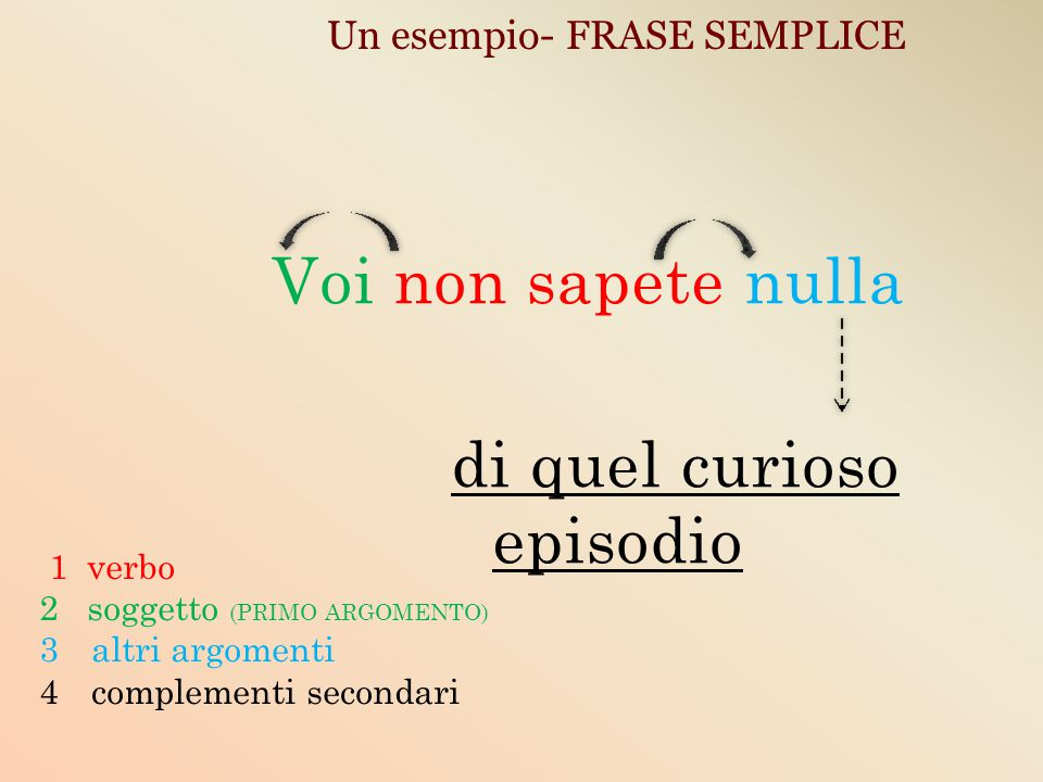 Un esempio- FRASE SEMPLICE Voi non sapete nulla di quel curioso episodio 1 verbo 2 soggetto (PRIMO ARGOMENTO) 3altri argomenti 4complementi secondari