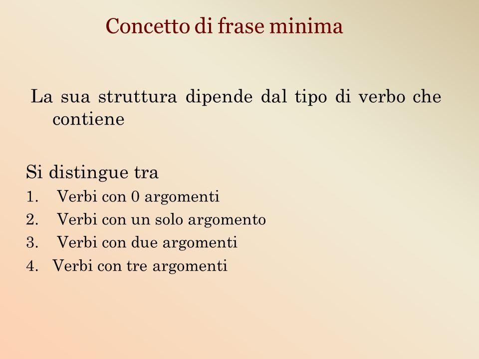 Concetto di frase minima La sua struttura dipende dal tipo di verbo che contiene Si distingue tra 1. Verbi con 0 argomenti 2. Verbi con un solo argome