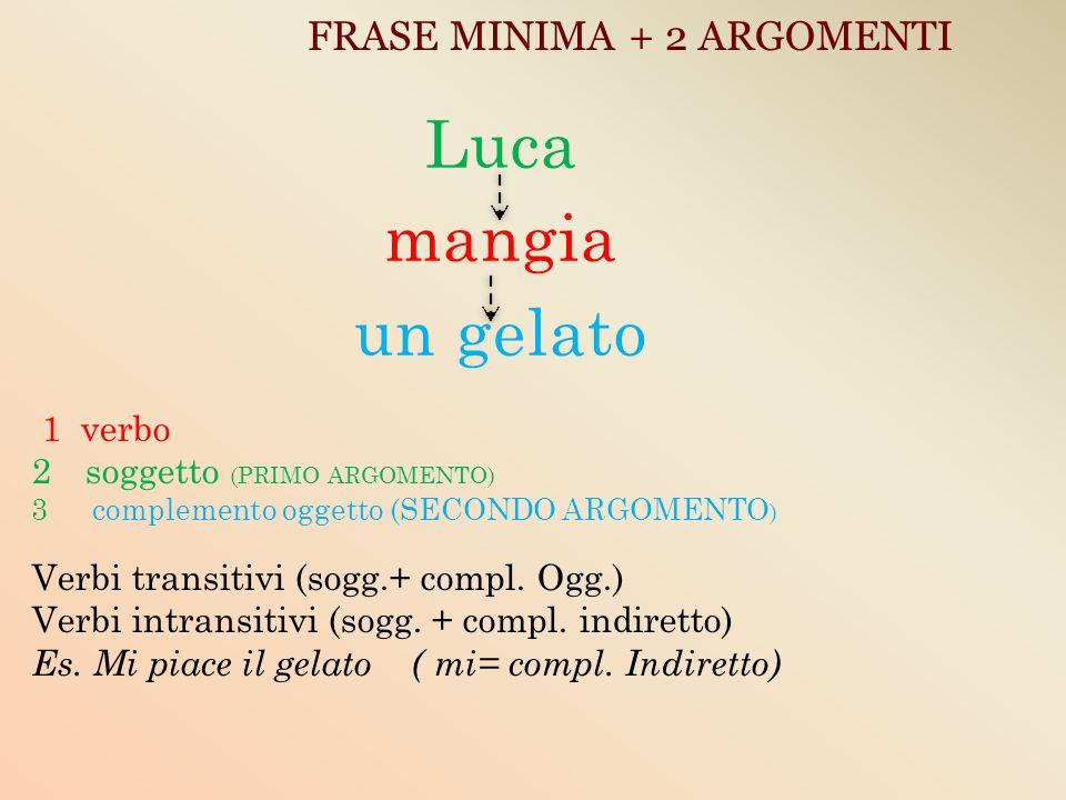 FRASE MINIMA + 2 ARGOMENTI Luca mangia un gelato 1 verbo 2soggetto (PRIMO ARGOMENTO) 3 complemento oggetto (SECONDO ARGOMENTO ) Verbi transitivi (sogg