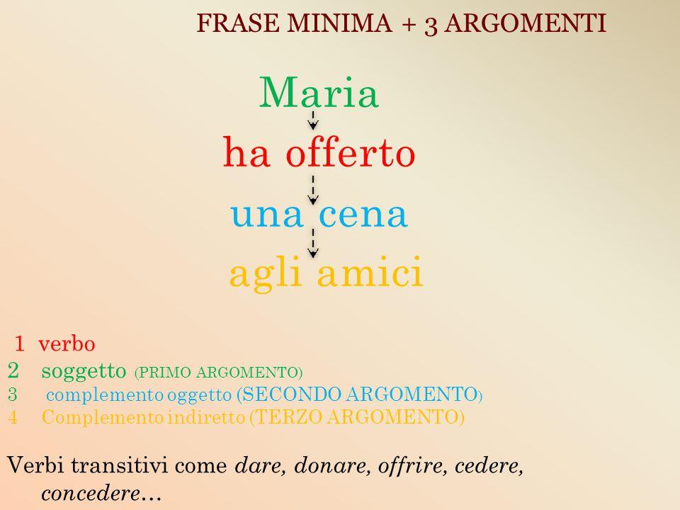 FRASE MINIMA + 3 ARGOMENTI Maria ha offerto una cena agli amici 1 verbo 2soggetto (PRIMO ARGOMENTO) 3 complemento oggetto (SECONDO ARGOMENTO ) 4Comple