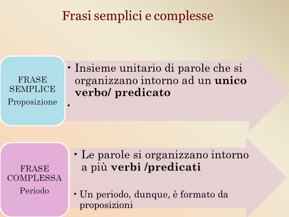 Frasi semplici e complesse Insieme unitario di parole che si organizzano intorno ad un unico verbo/ predicato FRASE SEMPLICE Proposizione Le parole si