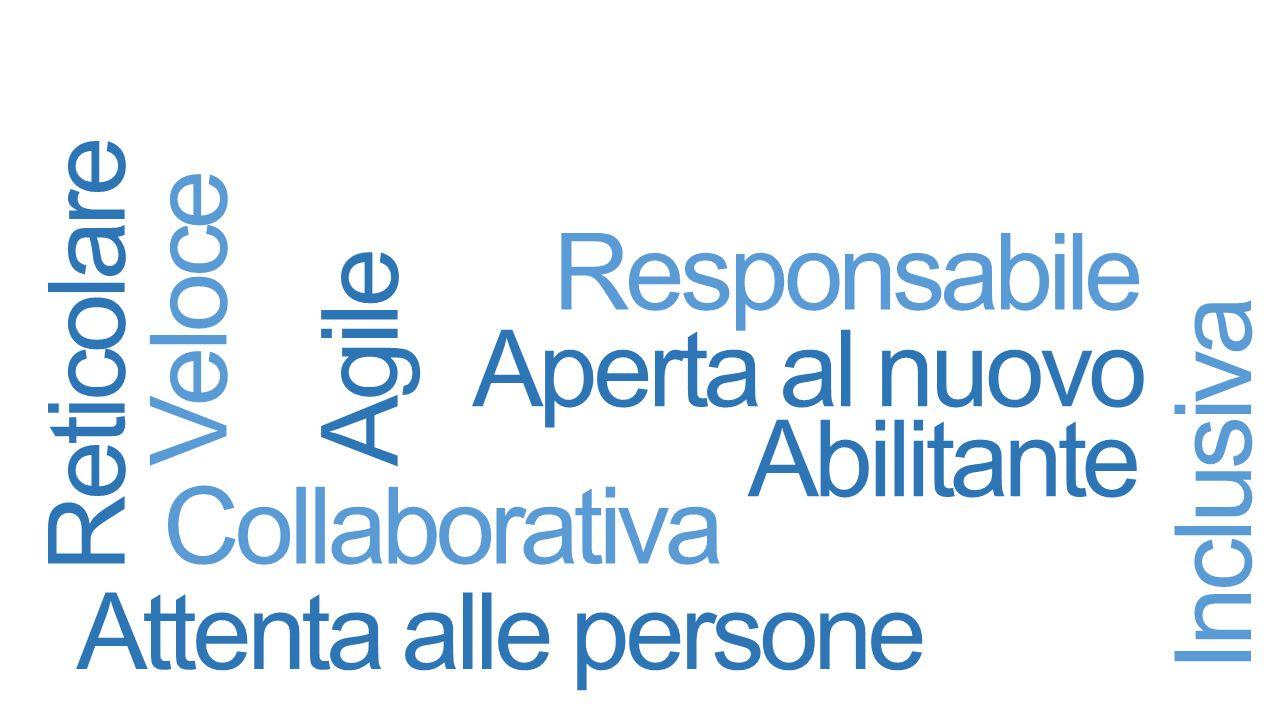 Aperta al nuovo Inclusiva Collaborativa Abilitante Responsabile Reticolare Agile Attenta alle persone Veloce