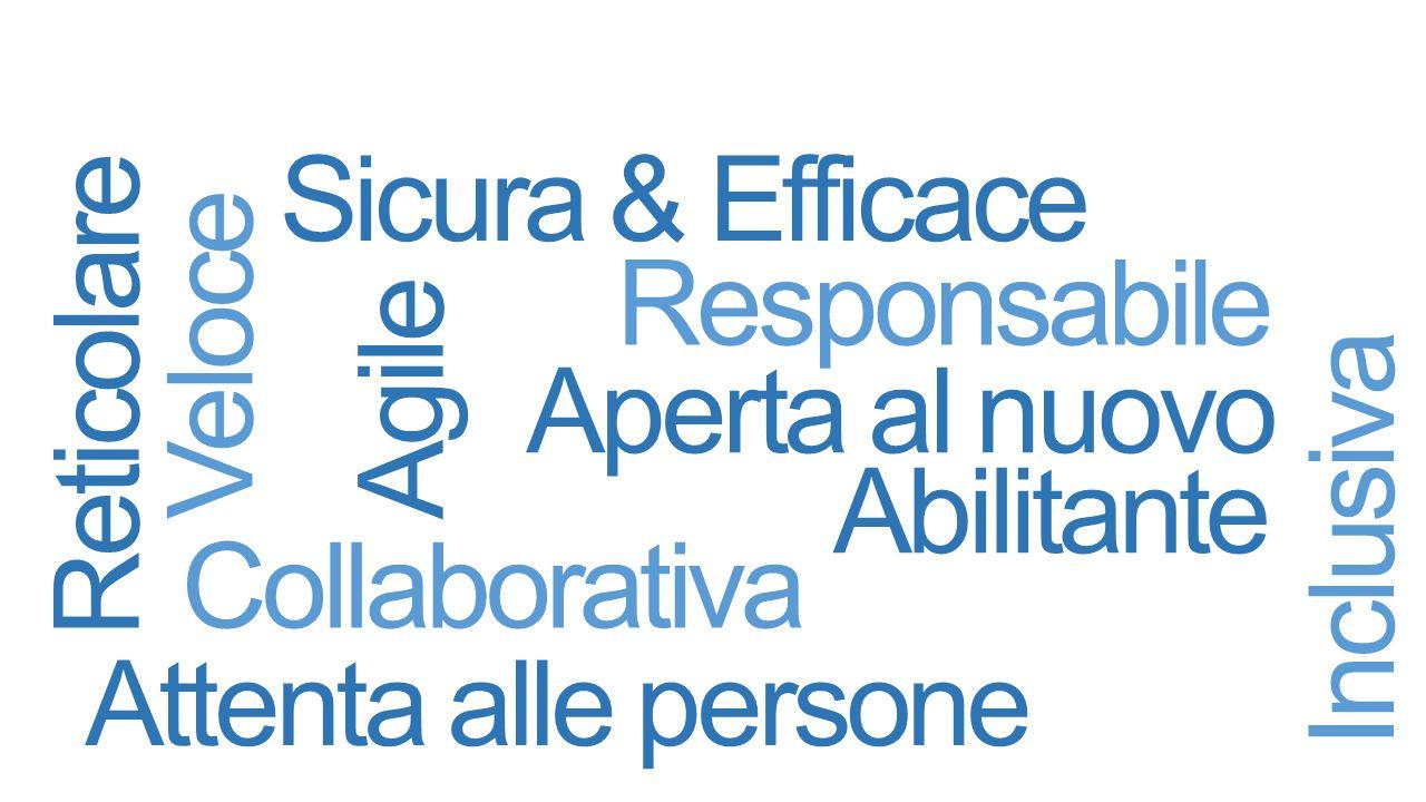 Aperta al nuovo Inclusiva Collaborativa Abilitante Responsabile Reticolare Agile Attenta alle persone Veloce Sicura & Efficace
