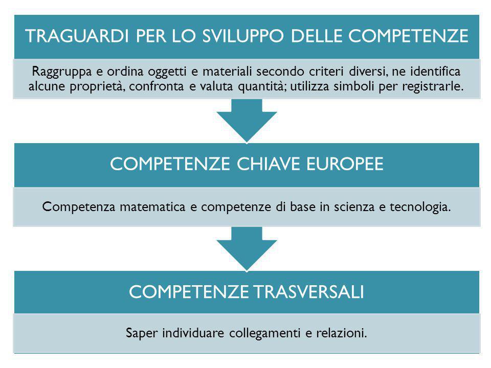 COMPETENZE TRASVERSALI Saper individuare collegamenti e relazioni. COMPETENZE CHIAVE EUROPEE Competenza matematica e competenze di base in scienza e t