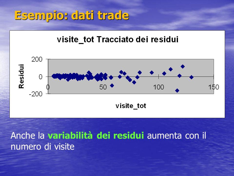 Esempio: dati trade Anche la variabilità dei residui aumenta con il numero di visite