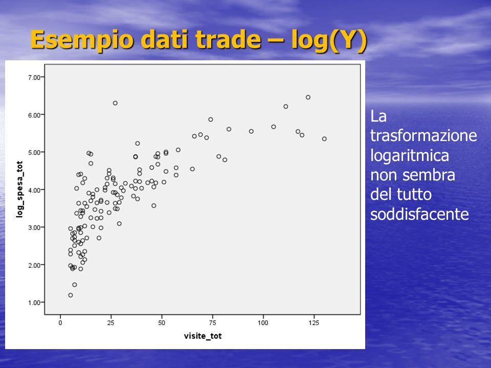 Esempio dati trade – log(Y) La trasformazione logaritmica non sembra del tutto soddisfacente