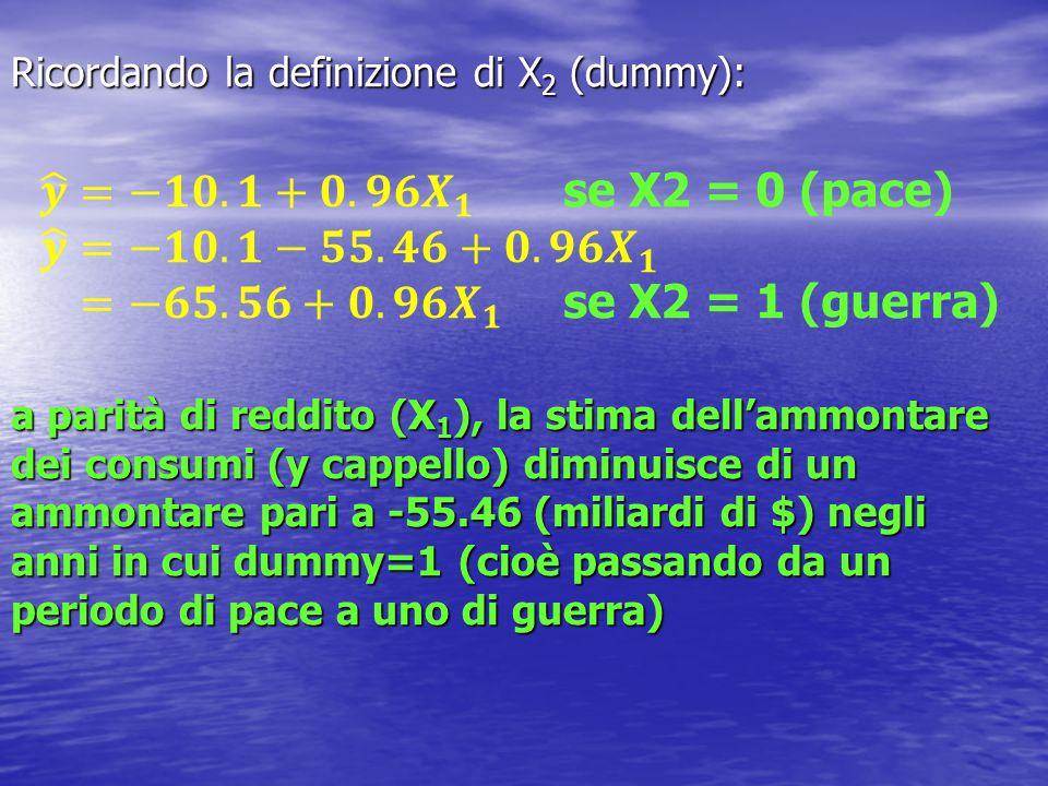 Ricordando la definizione di X 2 (dummy): a parità di reddito (X 1 ), la stima dell'ammontare dei consumi (y cappello) diminuisce di un ammontare pari a -55.46 (miliardi di $) negli anni in cui dummy=1 (cioè passando da un periodo di pace a uno di guerra)