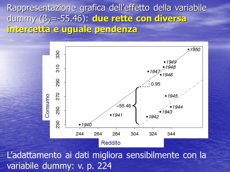 Esempio: dati trade La variabilità della spesa aumenta con il numero di visite Implicazioni di marketing