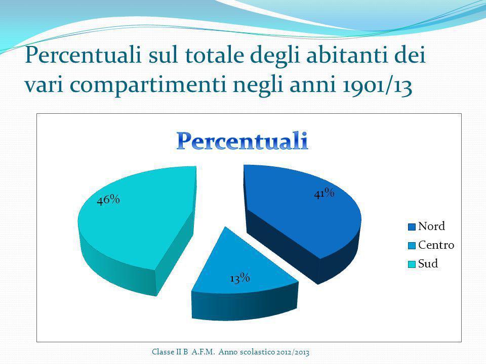 Percentuali sul totale degli abitanti dei vari compartimenti negli anni 1901/13 Classe II B A.F.M. Anno scolastico 2012/2013