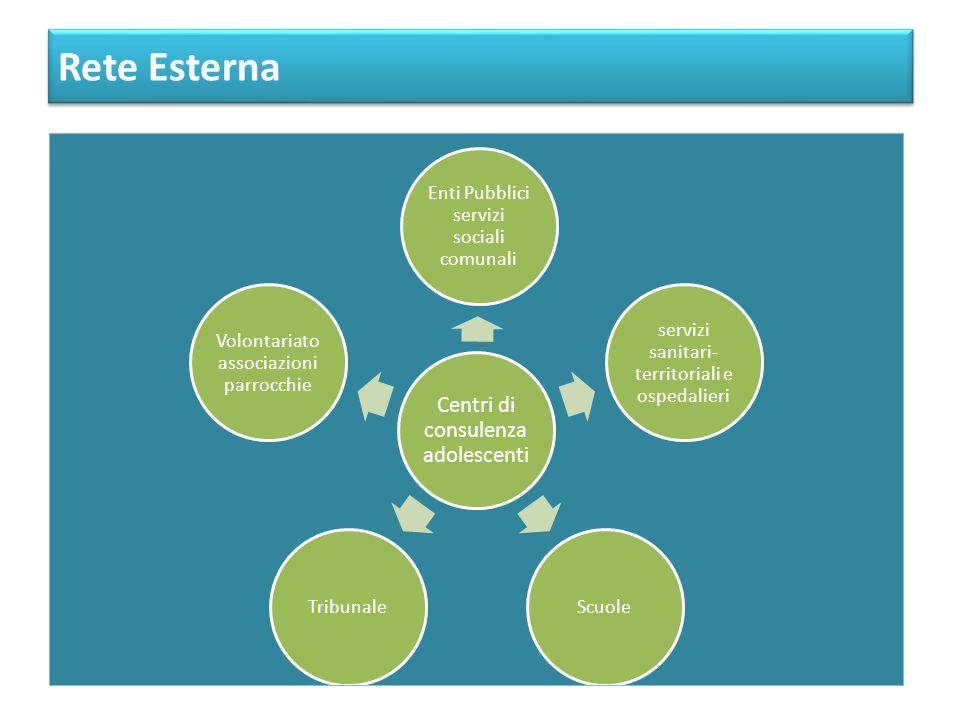 Centri di consulenza adolescenti Enti Pubblici servizi sociali comunali servizi sanitari- territoriali e ospedalieri ScuoleTribunale Volontariato asso